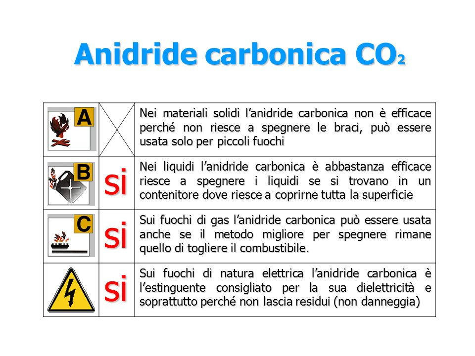 si Anidride carbonica CO2