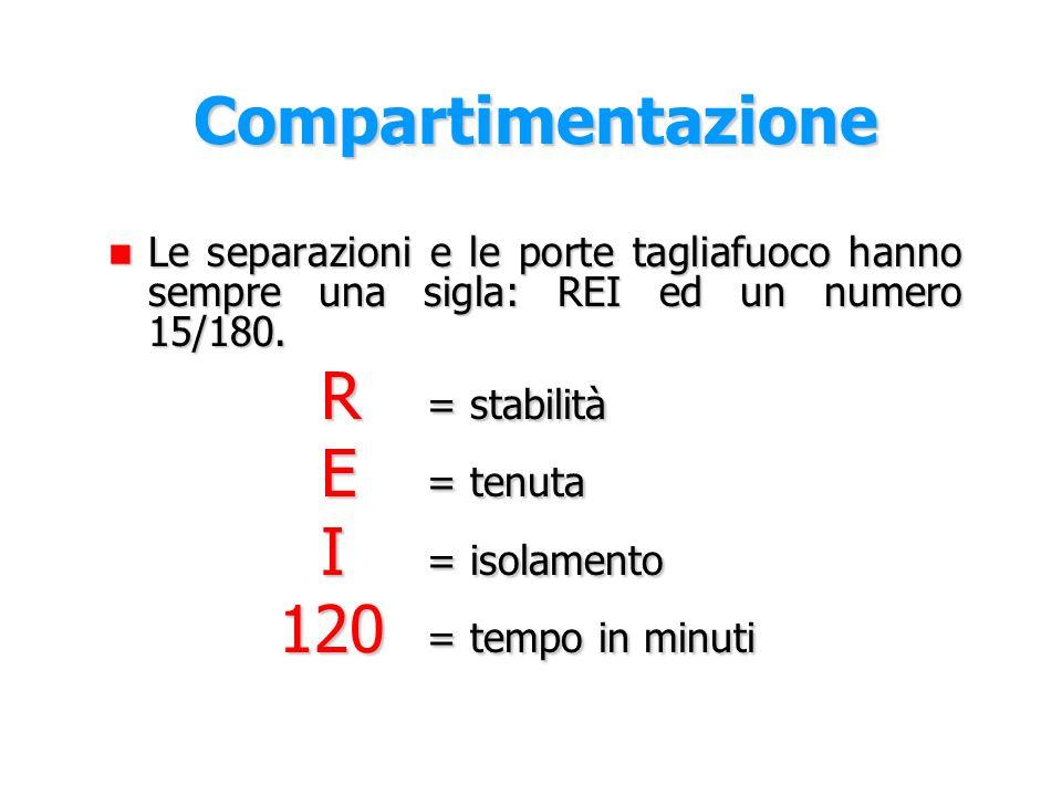 Compartimentazione Le separazioni e le porte tagliafuoco hanno sempre una sigla: REI ed un numero 15/180.