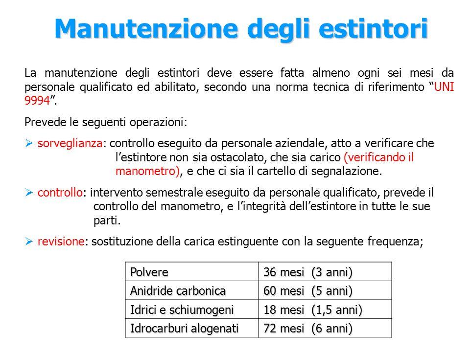 Manutenzione degli estintori