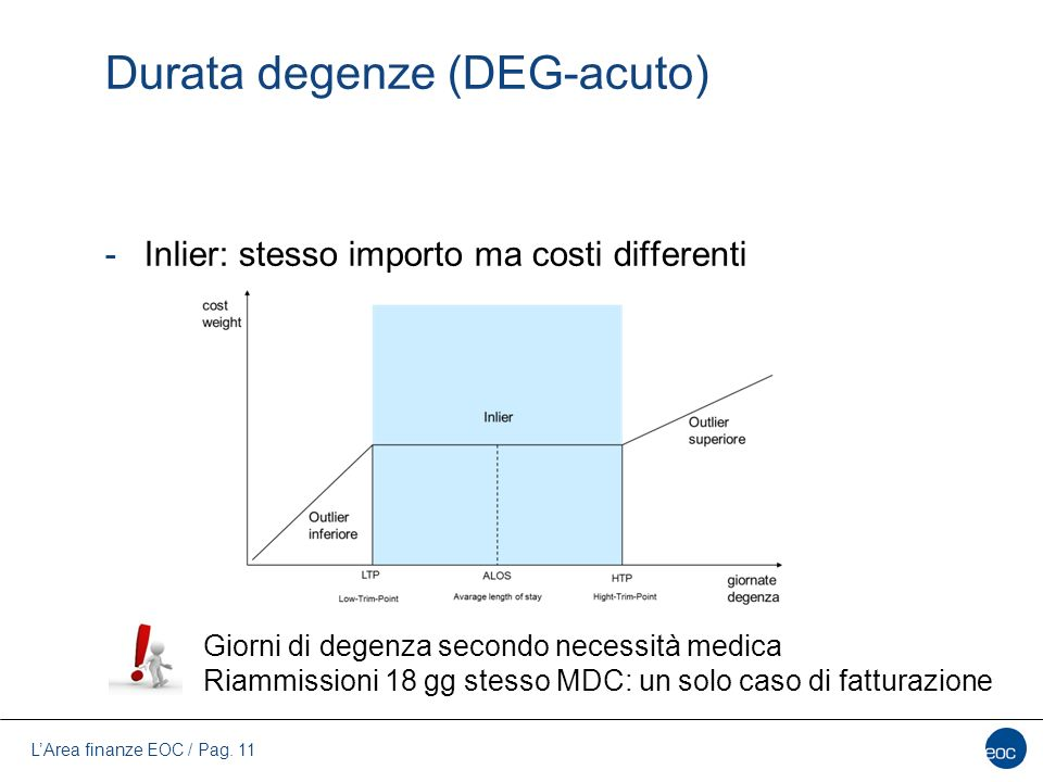 Durata degenze (DEG-acuto)