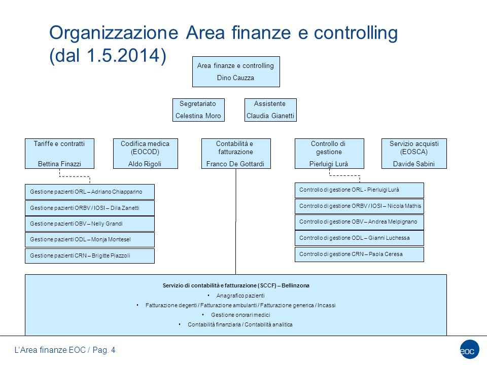 Organizzazione Area finanze e controlling (dal 1.5.2014)