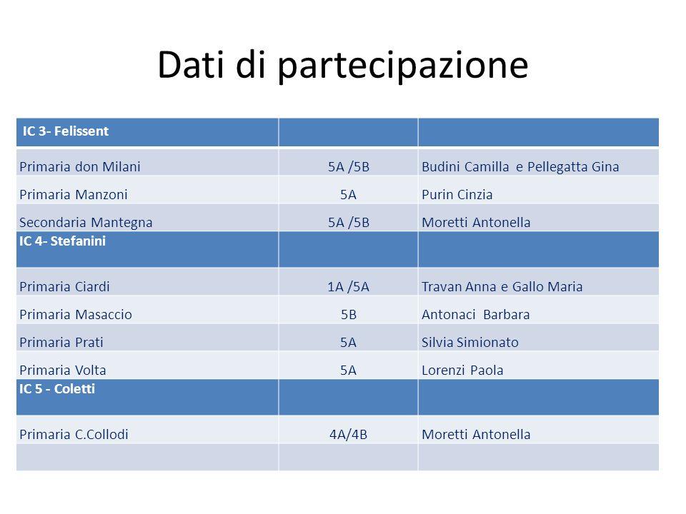 Dati di partecipazione