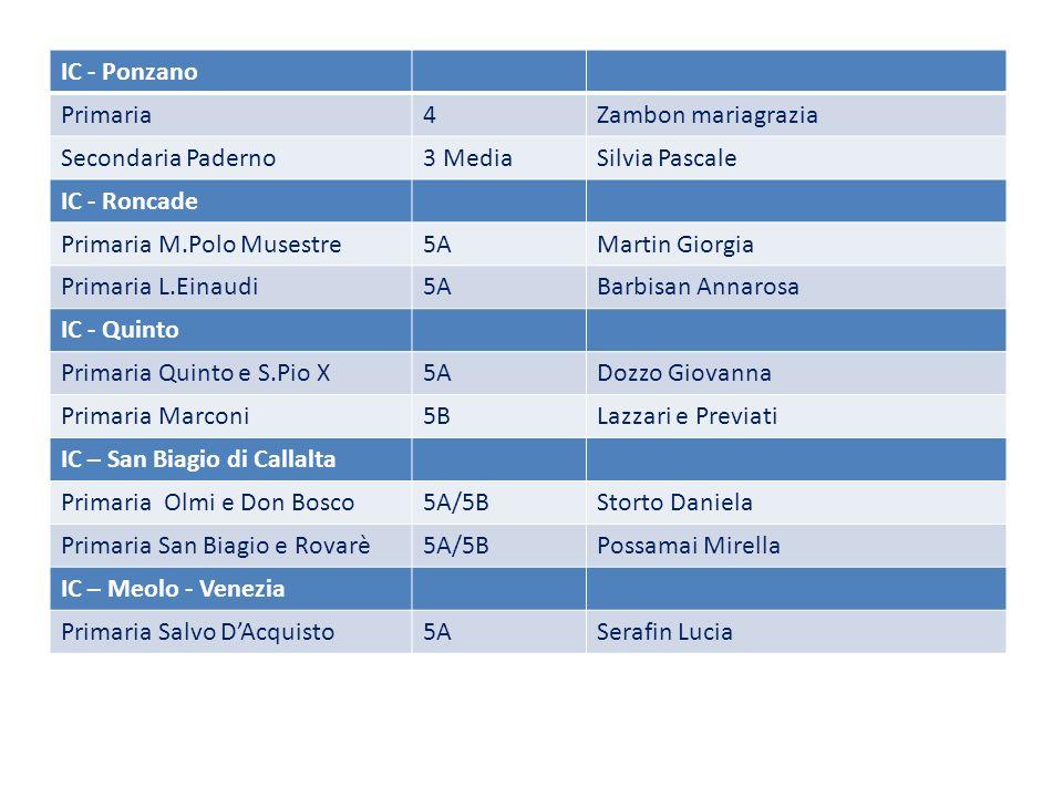IC - Ponzano Primaria. 4. Zambon mariagrazia. Secondaria Paderno. 3 Media. Silvia Pascale. IC - Roncade.