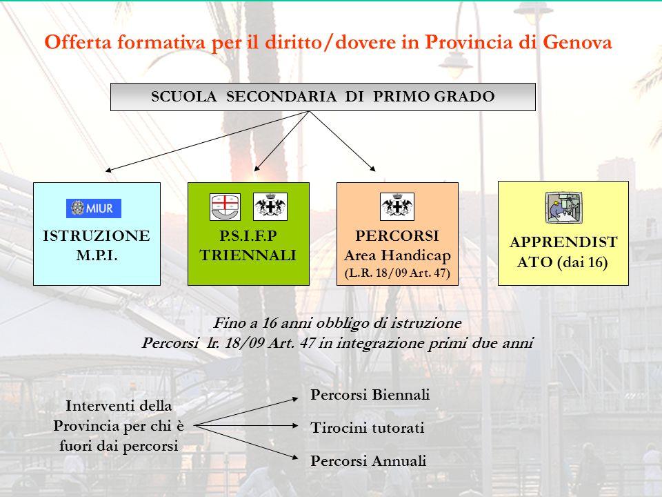Offerta formativa per il diritto/dovere in Provincia di Genova