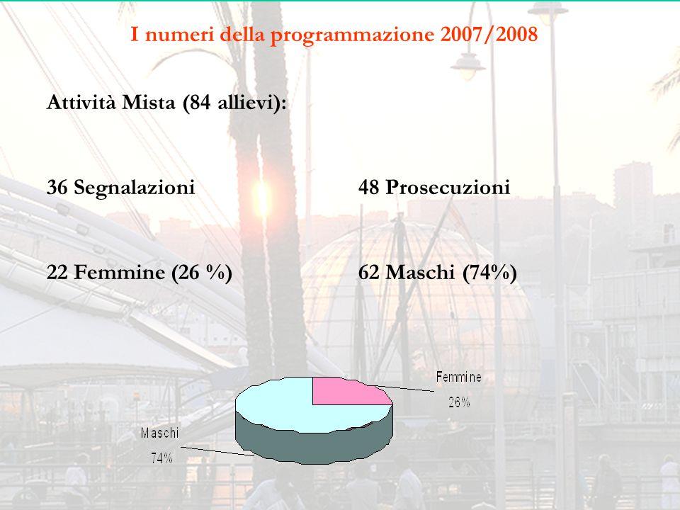 I numeri della programmazione 2007/2008