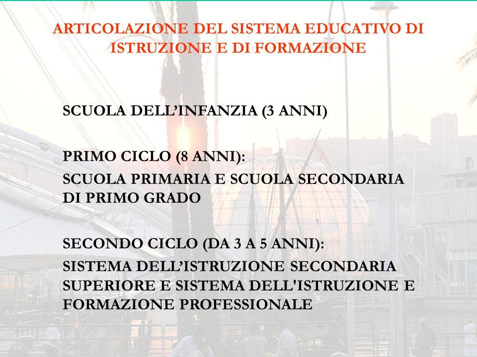 ARTICOLAZIONE DEL SISTEMA EDUCATIVO DI ISTRUZIONE E DI FORMAZIONE