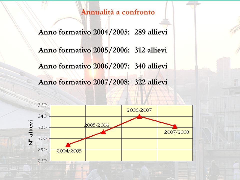 Annualità a confronto Anno formativo 2004/2005: 289 allievi. Anno formativo 2005/2006: 312 allievi.