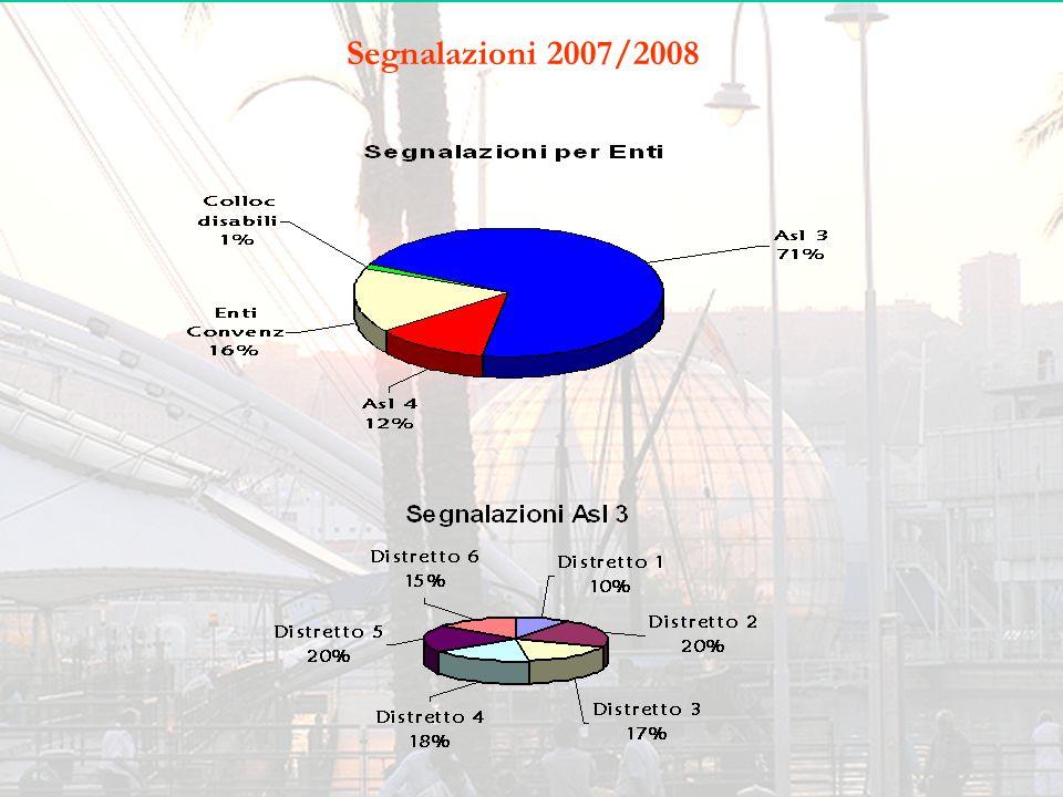 Segnalazioni 2007/2008