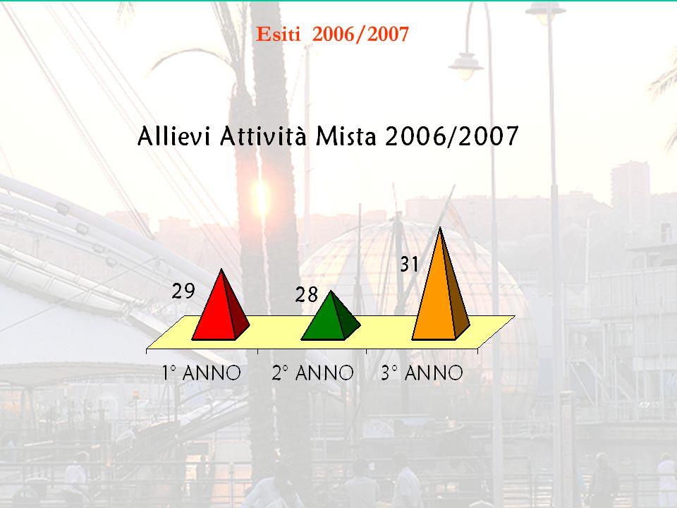 Esiti 2006/2007