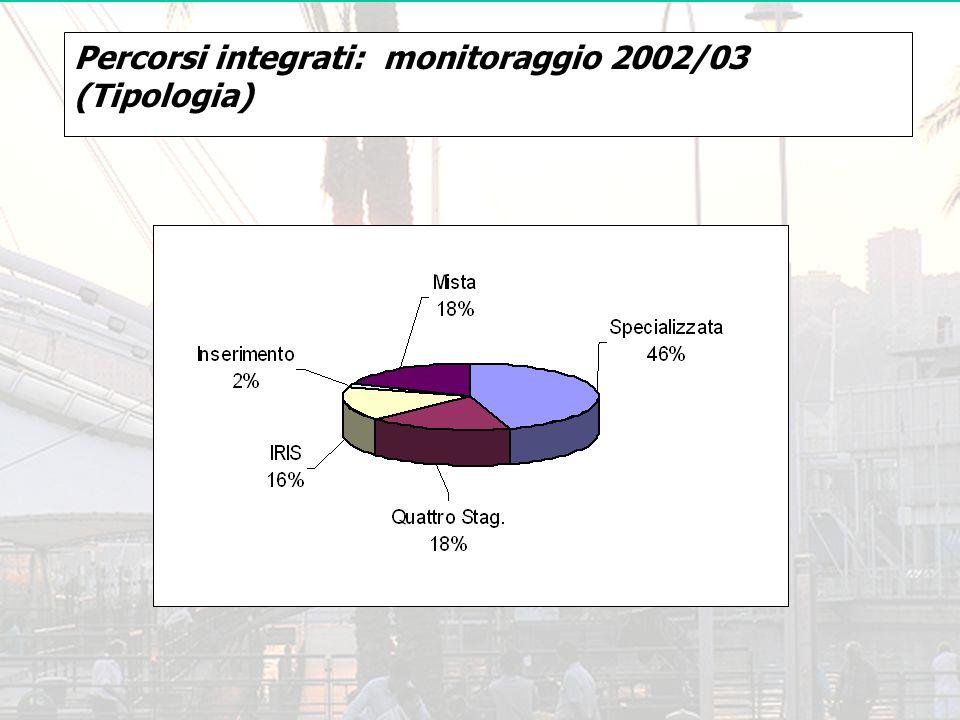 Percorsi integrati: monitoraggio 2002/03