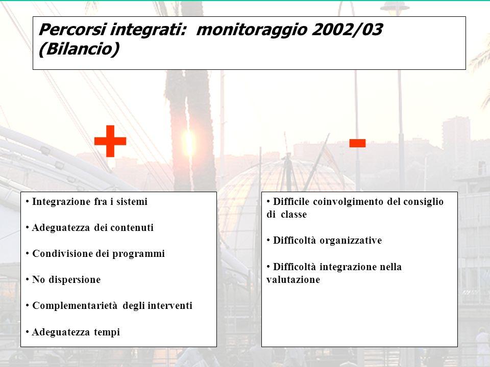 - + Percorsi integrati: monitoraggio 2002/03 (Bilancio)