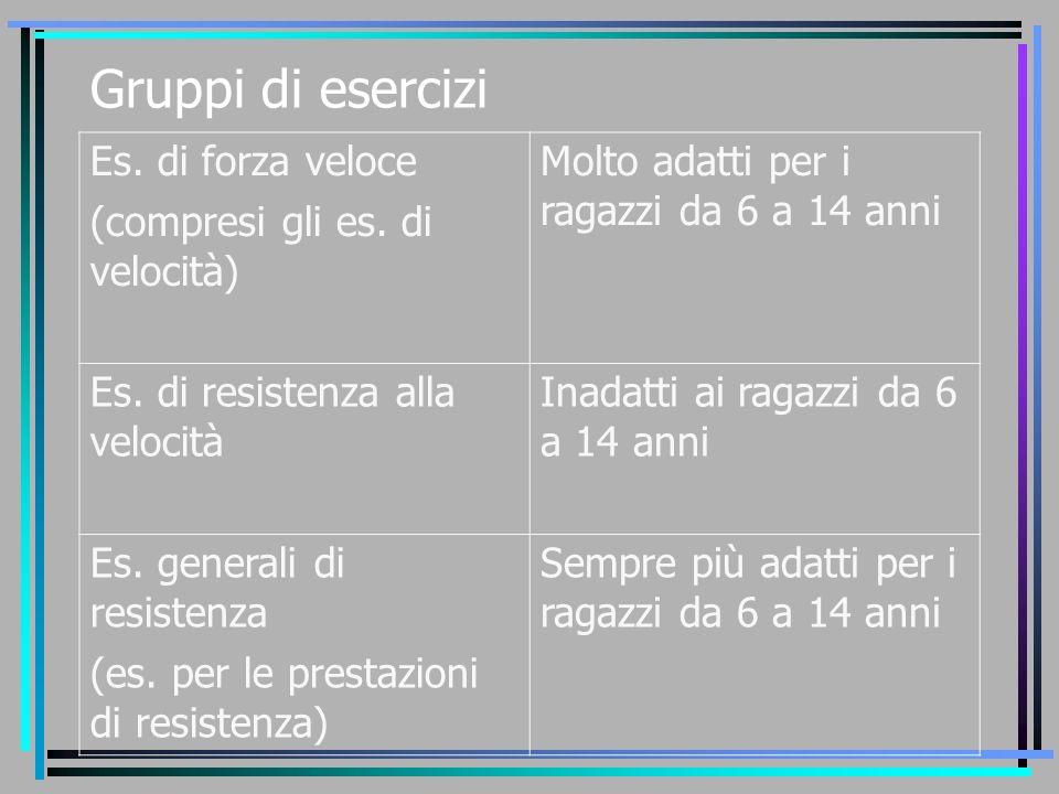 Gruppi di esercizi Es. di forza veloce (compresi gli es. di velocità)