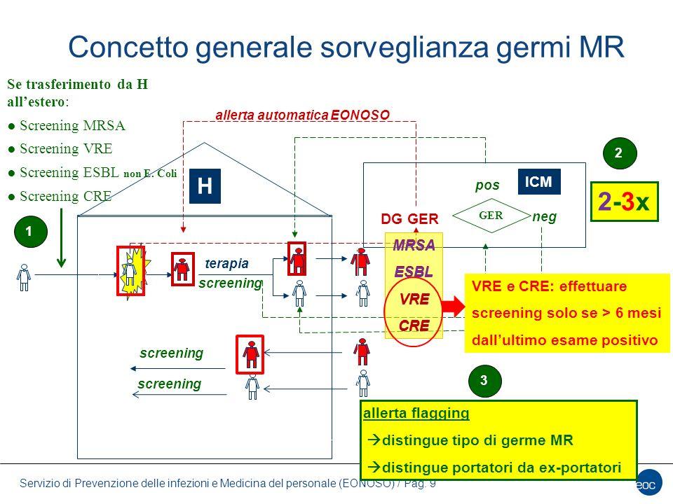 Concetto generale sorveglianza germi MR