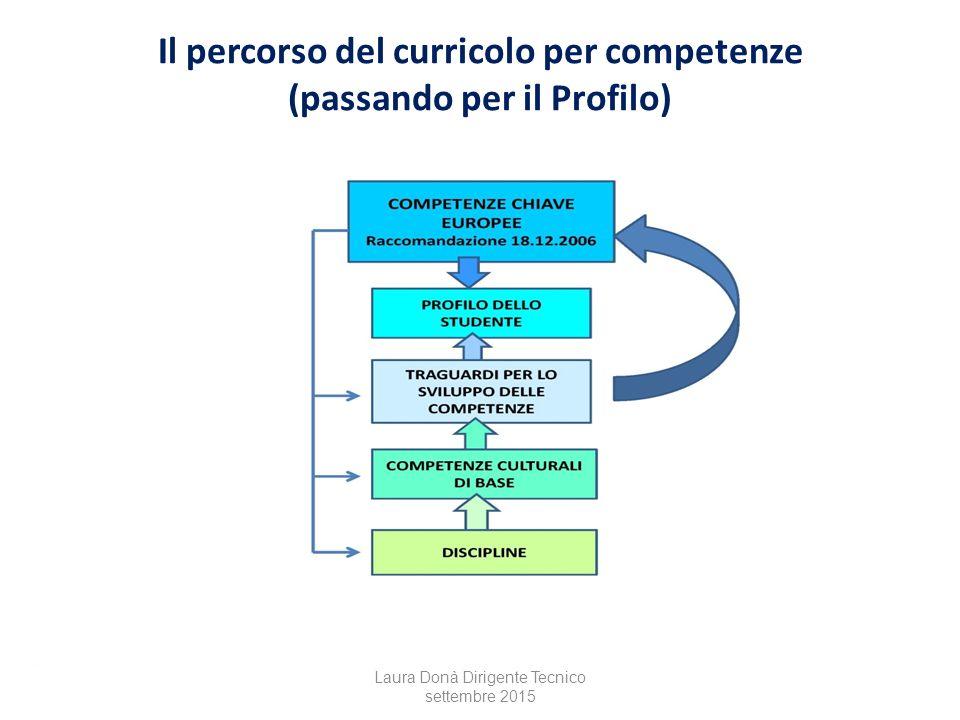 Il percorso del curricolo per competenze (passando per il Profilo)