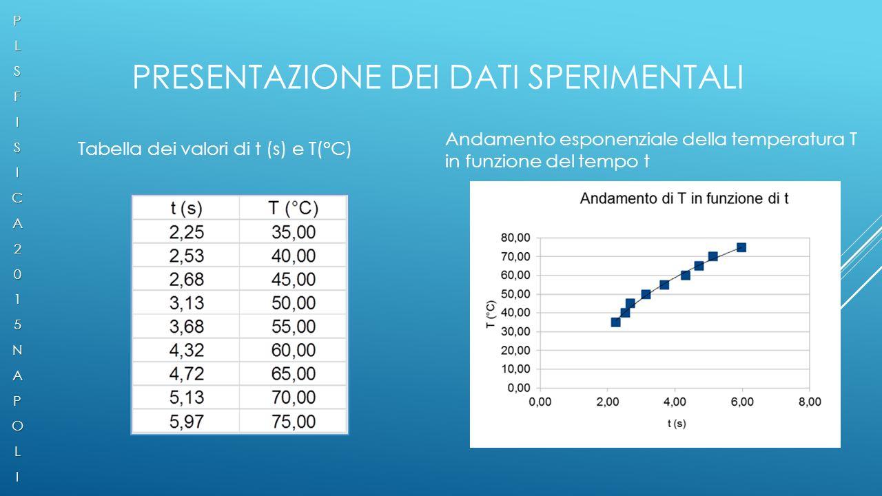 Presentazione dei dati sperimentali