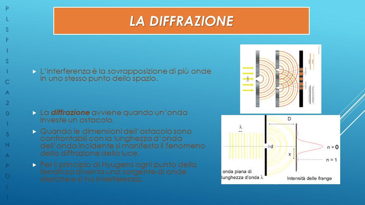 P L. S. F. I. C. A. 2. 1. 5. N. O. La diffrazione. L'interferenza è la sovrapposizione di più onde in uno stesso punto dello spazio.