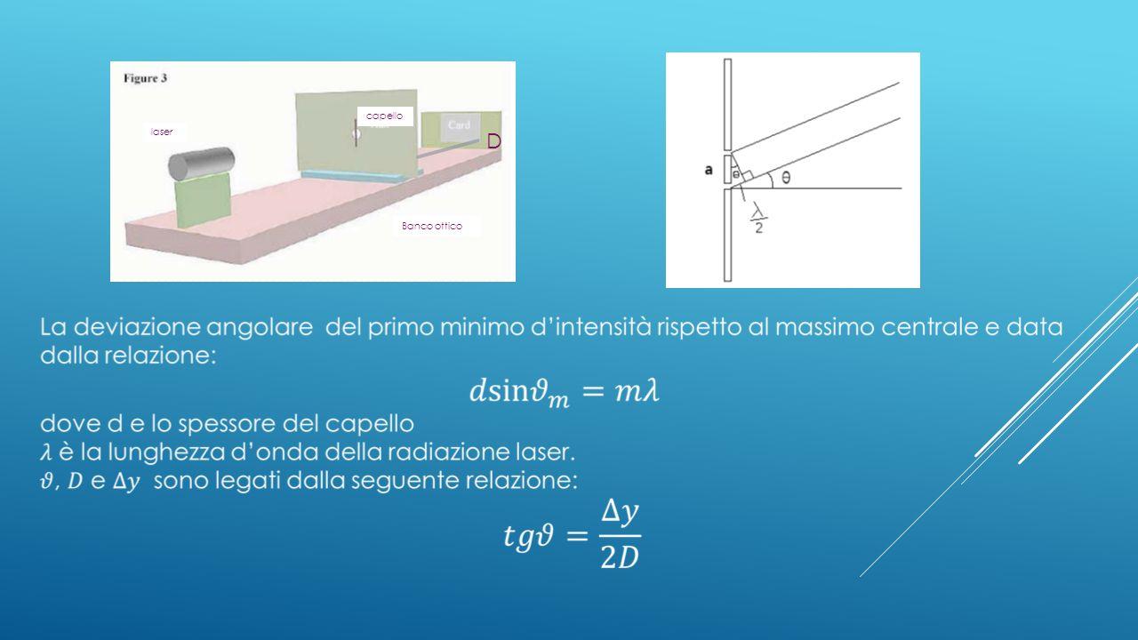 capello laser. D. Banco ottico.