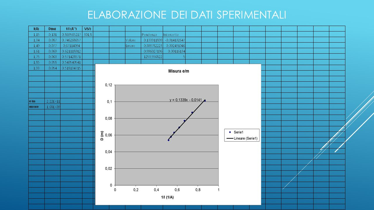 Elaborazione dei dati sperimentali