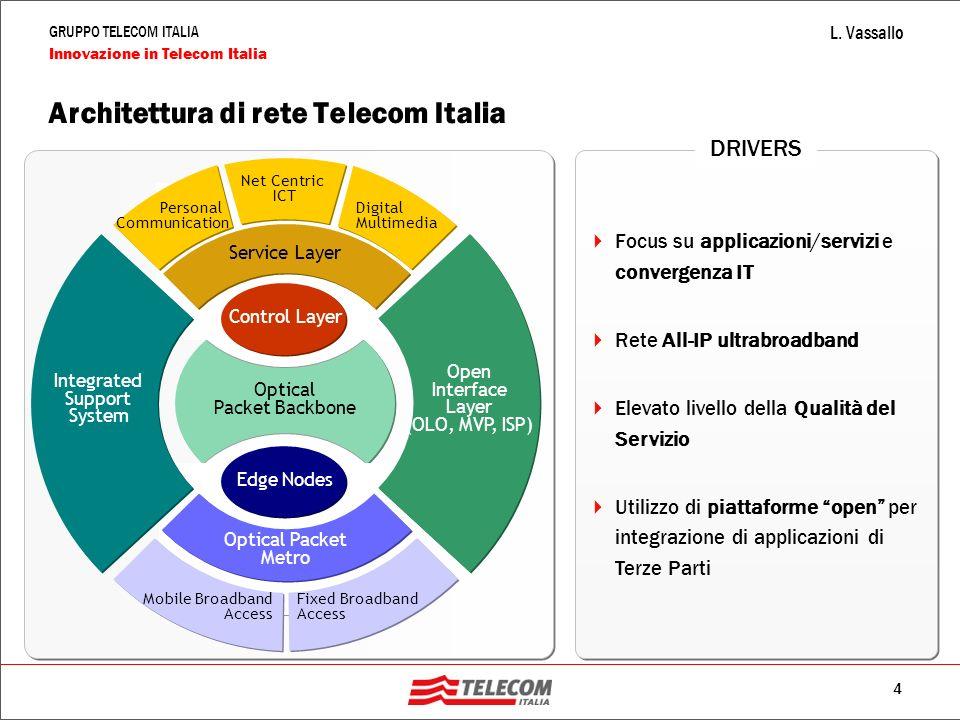Architettura di rete Telecom Italia