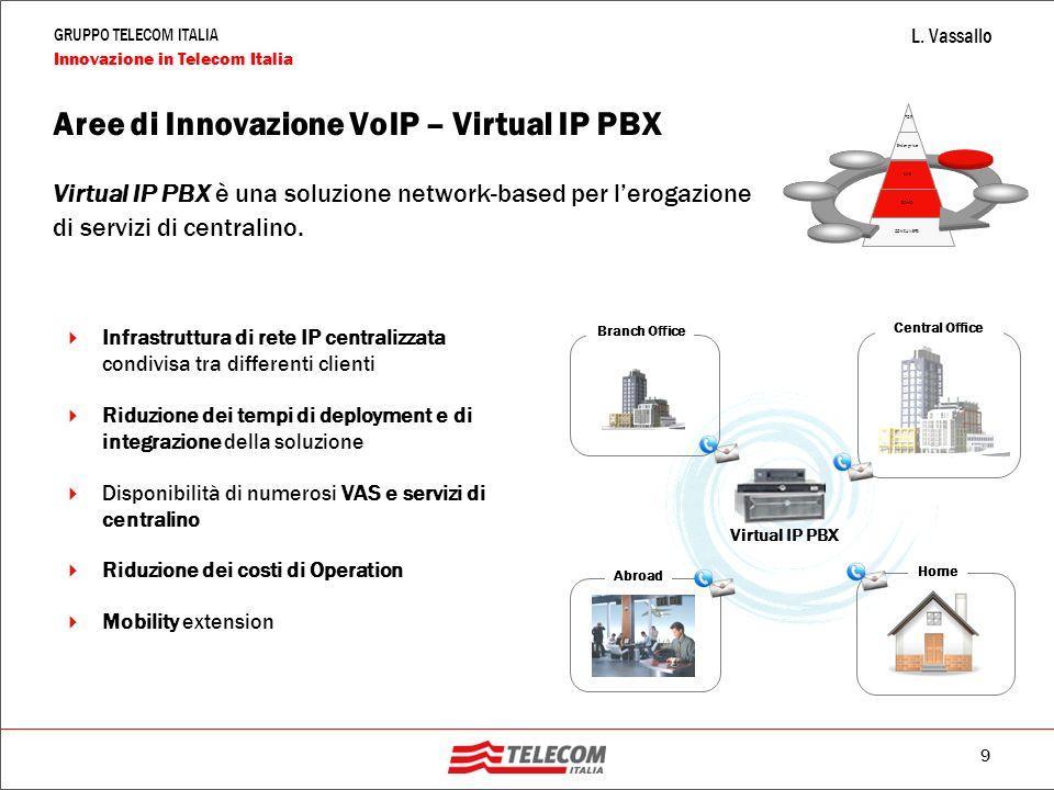 Aree di Innovazione VoIP – Virtual IP PBX