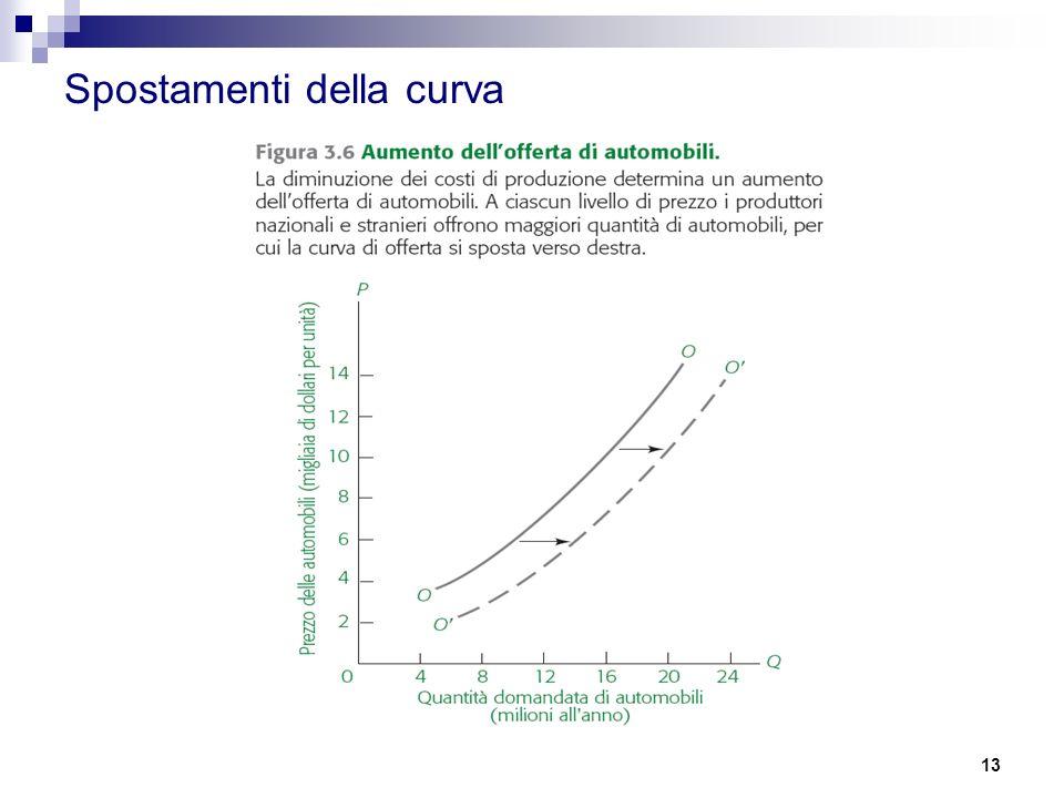 Spostamenti della curva