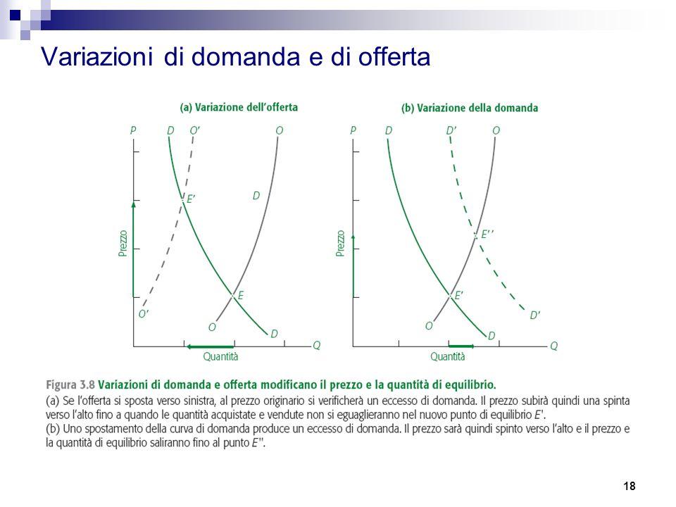 Variazioni di domanda e di offerta