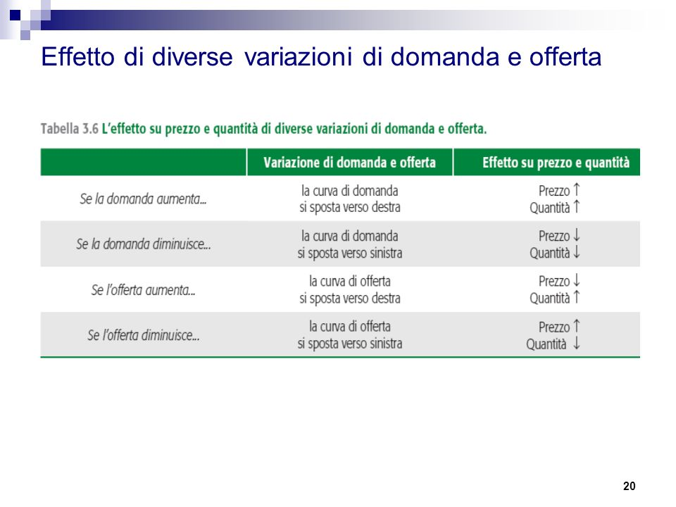 Effetto di diverse variazioni di domanda e offerta