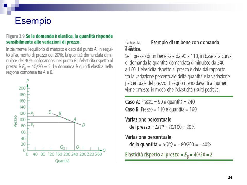 Esempio Tabella 3.7