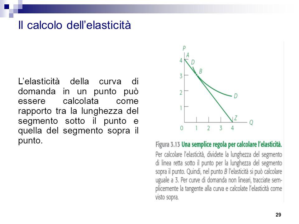 Il calcolo dell'elasticità
