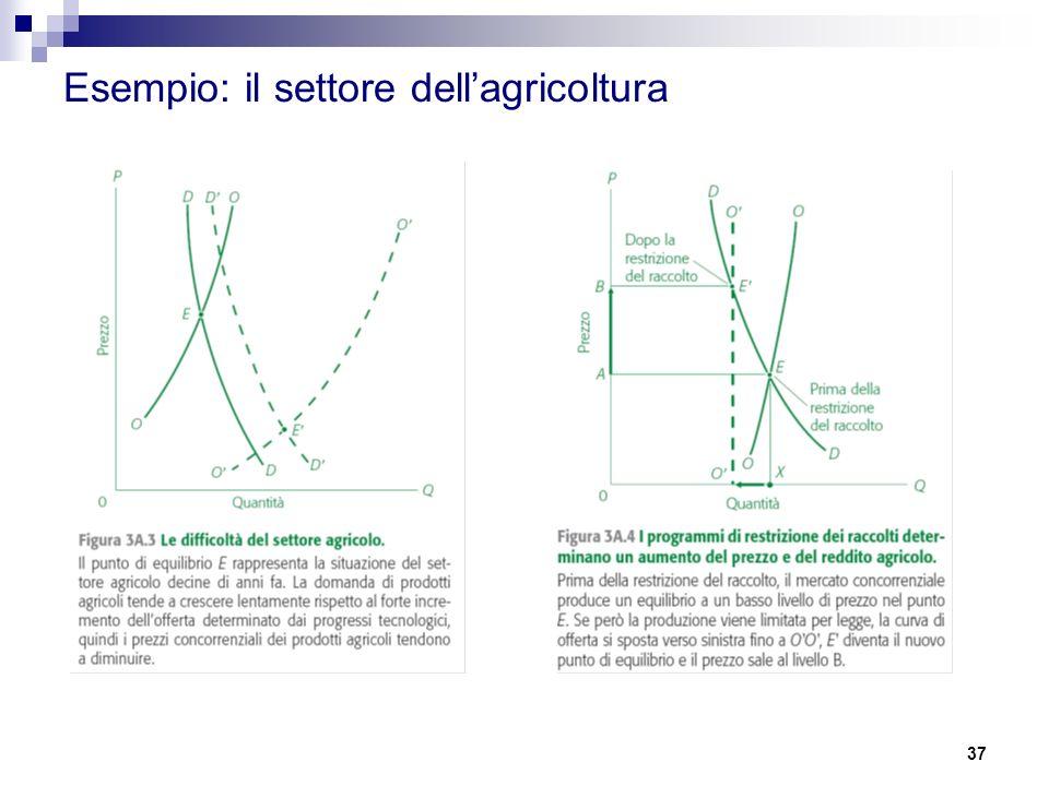 Esempio: il settore dell'agricoltura