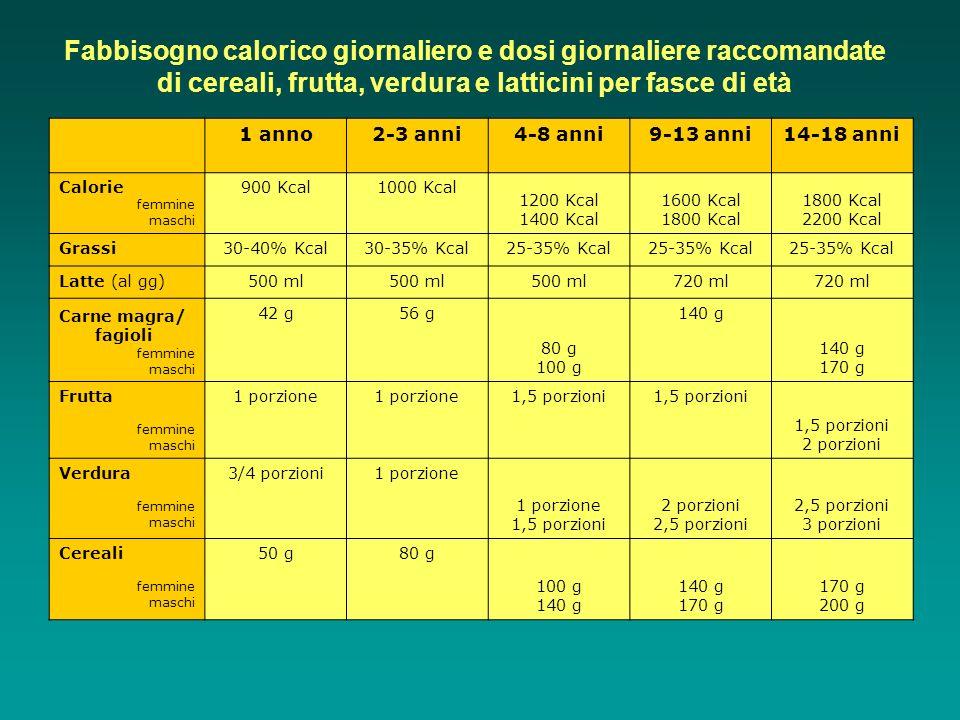Fabbisogno calorico giornaliero e dosi giornaliere raccomandate di cereali, frutta, verdura e latticini per fasce di età