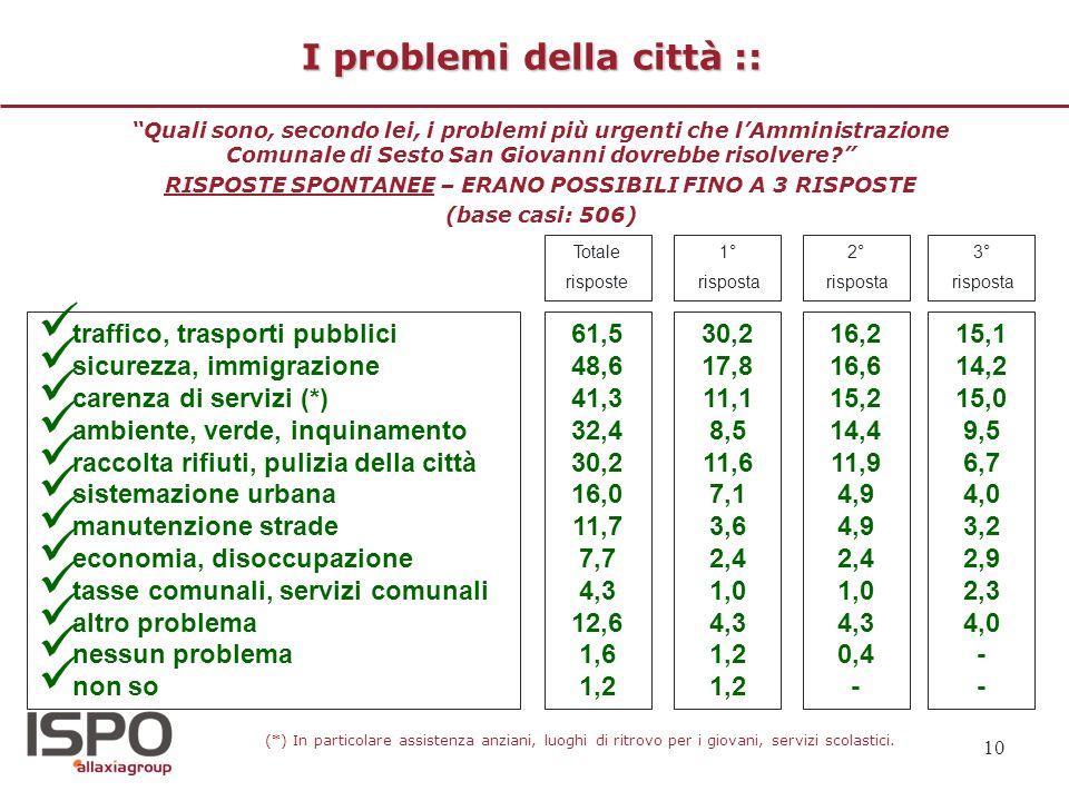 I problemi della città ::