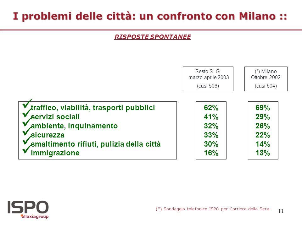 I problemi delle città: un confronto con Milano ::