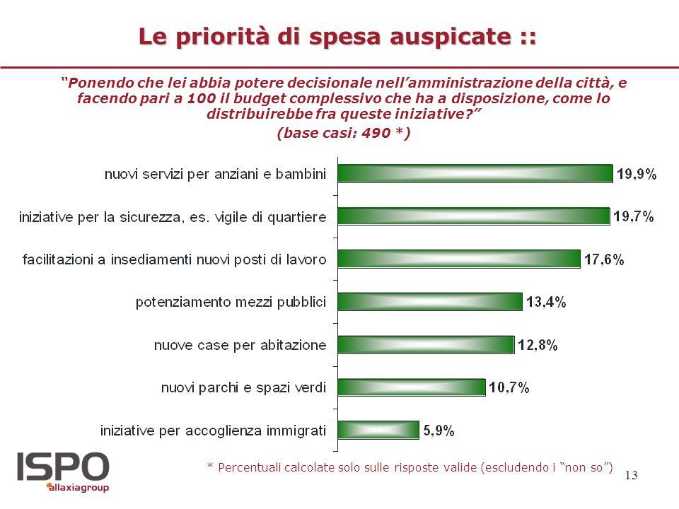 Le priorità di spesa auspicate ::