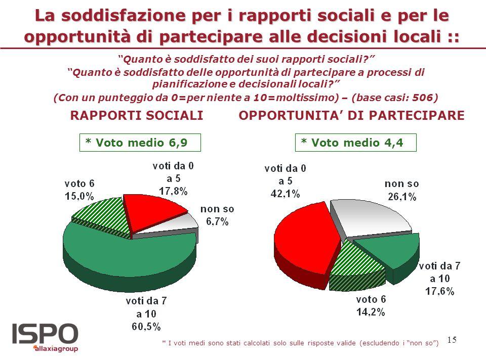 La soddisfazione per i rapporti sociali e per le opportunità di partecipare alle decisioni locali ::