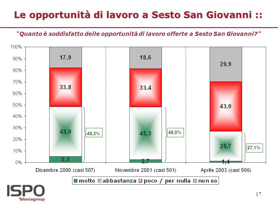 Le opportunità di lavoro a Sesto San Giovanni ::