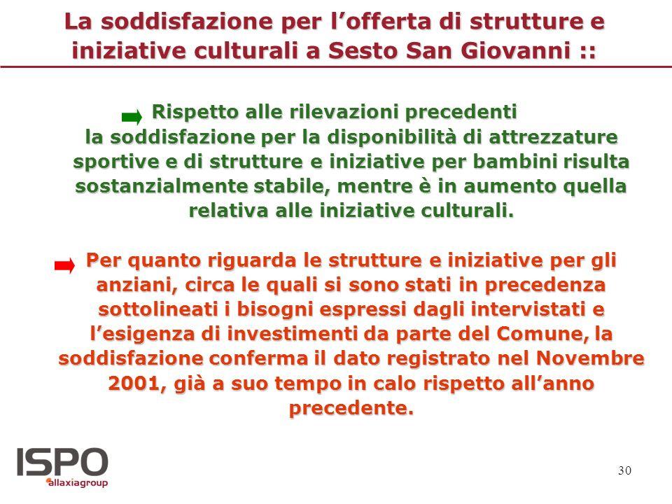 La soddisfazione per l'offerta di strutture e iniziative culturali a Sesto San Giovanni ::