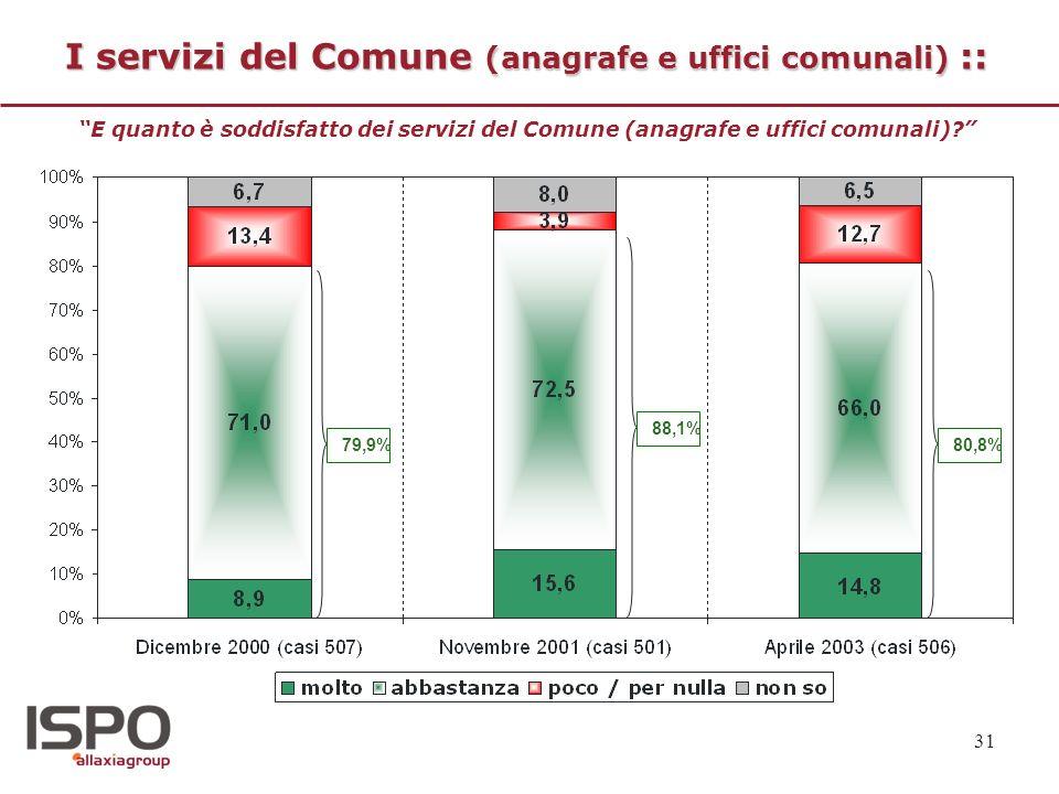 I servizi del Comune (anagrafe e uffici comunali) ::