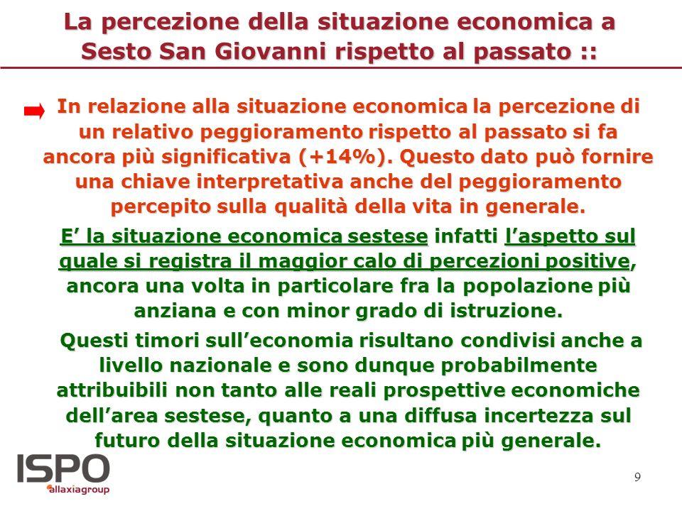 La percezione della situazione economica a Sesto San Giovanni rispetto al passato ::