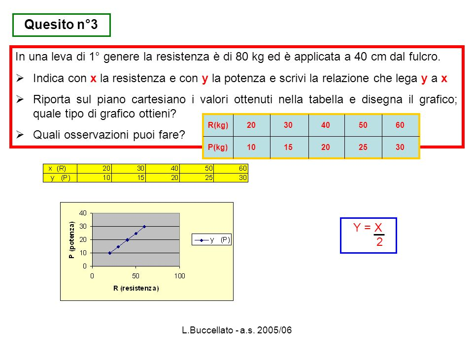 Quesito n°3In una leva di 1° genere la resistenza è di 80 kg ed è applicata a 40 cm dal fulcro.