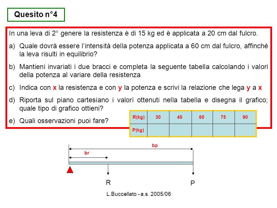 Quesito n°4In una leva di 2° genere la resistenza è di 15 kg ed è applicata a 20 cm dal fulcro.