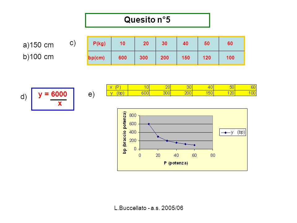 Quesito n°5 c) a)150 cm b)100 cm y = 6000 x e) d)