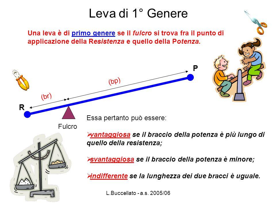 Leva di 1° Genere Una leva è di primo genere se il fulcro si trova fra il punto di applicazione della Resistenza e quello della Potenza.