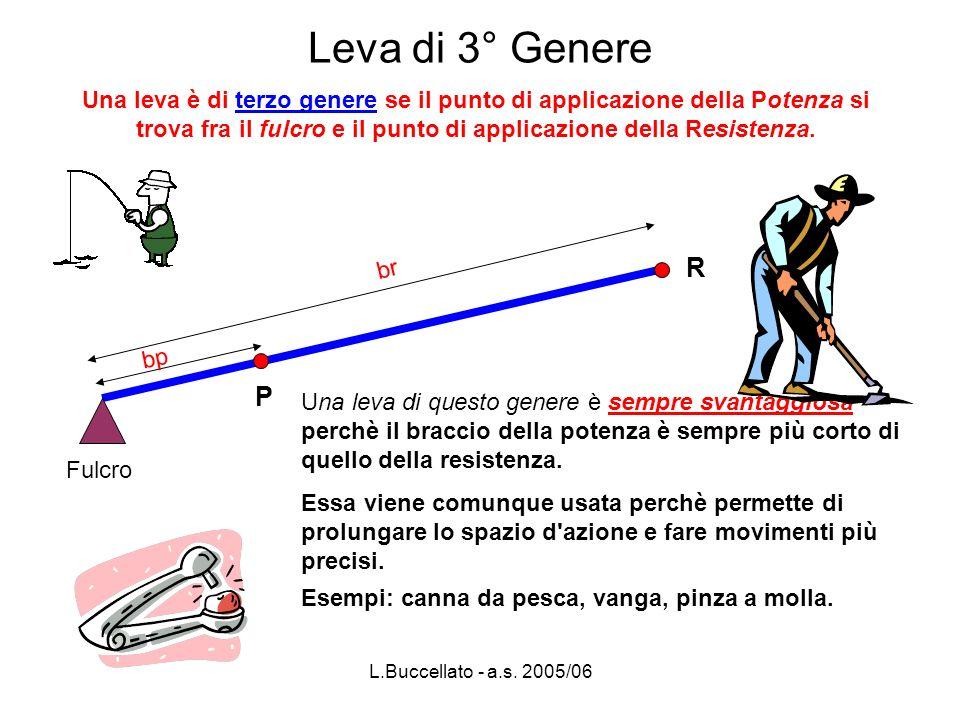 Leva di 3° Genere