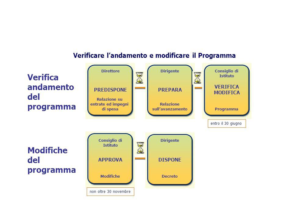 Verifica andamento del programma Modifiche del programma