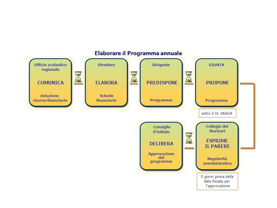 Elaborare il Programma annuale