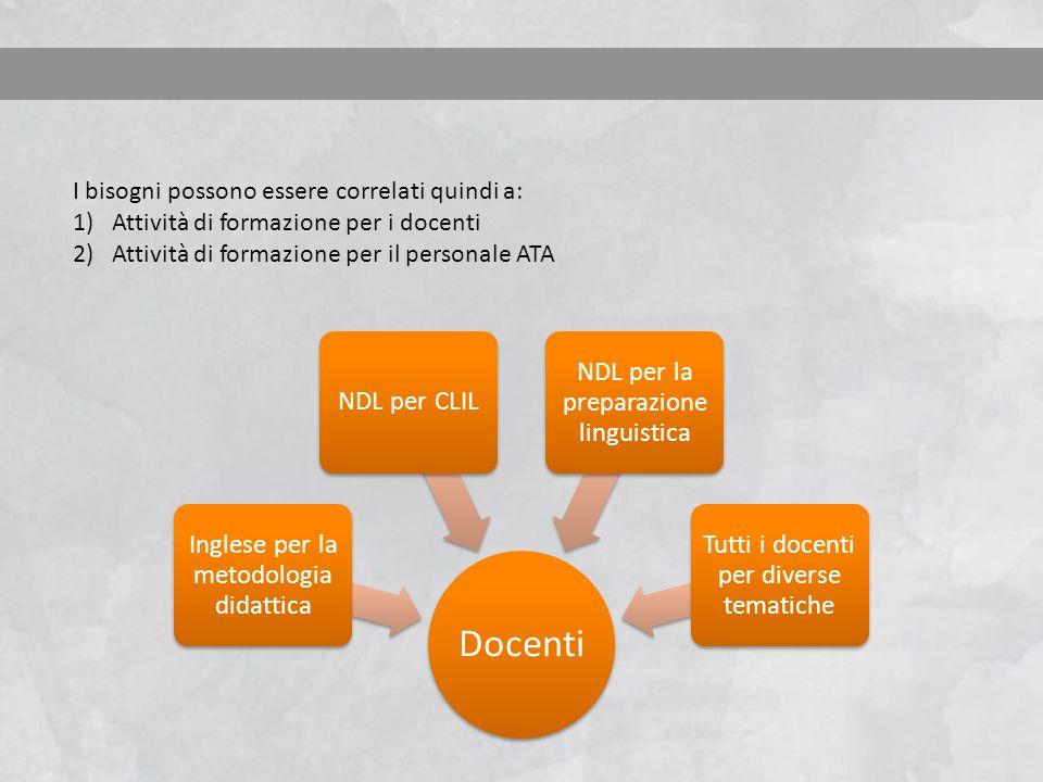 Docenti Inglese per la metodologia didattica NDL per CLIL