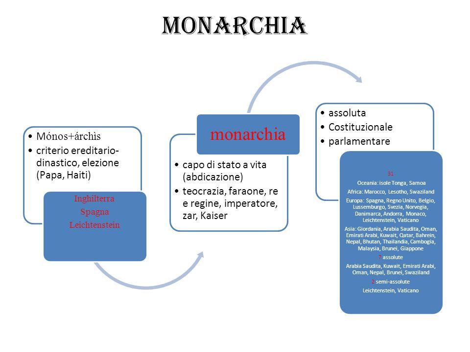 Monarchia monarchia Mónos+árchìs