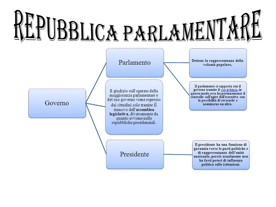 Tipi di governo l europa e il mondo ppt scaricare for Repubblica parlamentare italiana