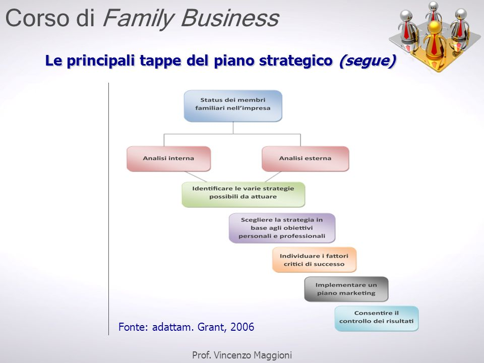 Le principali tappe del piano strategico (segue)